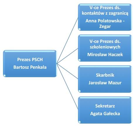 schemat-prezydium-zarzadu-glownego